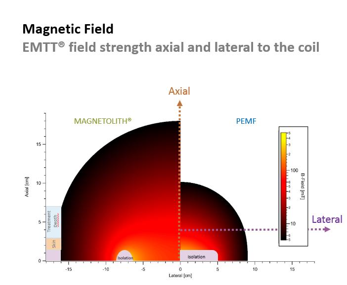 Sterkte magnetisch veld EMTT vs PEMF